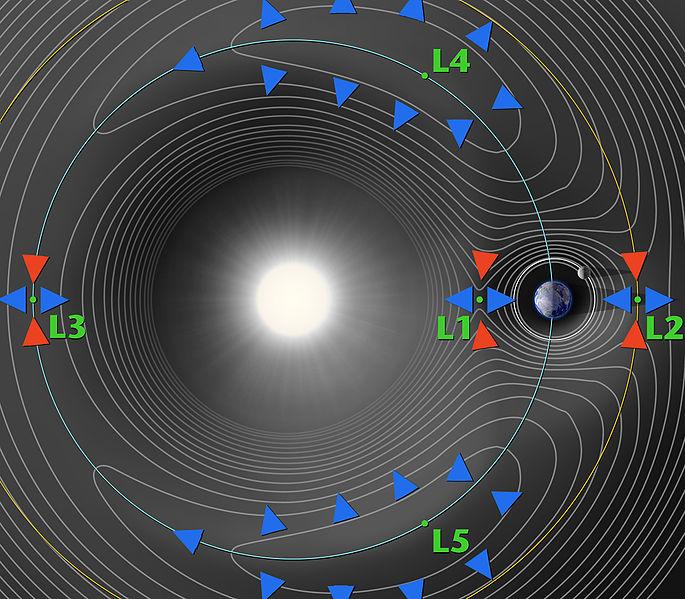 685px-Lagrange_points
