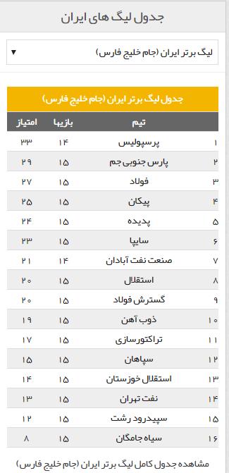 هفته پانزدهم لیگ برتر برانکو با برتری در رشت 200 امتیازی شد/ استقلال نیمفصل را با پیروزی به پایان رساند + جدول