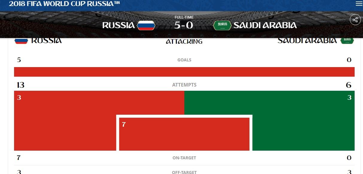 جام جهانی 2018 روسیه/ یک آمار عجیب برای عربستان در دیدار افتتاحیه + عکس