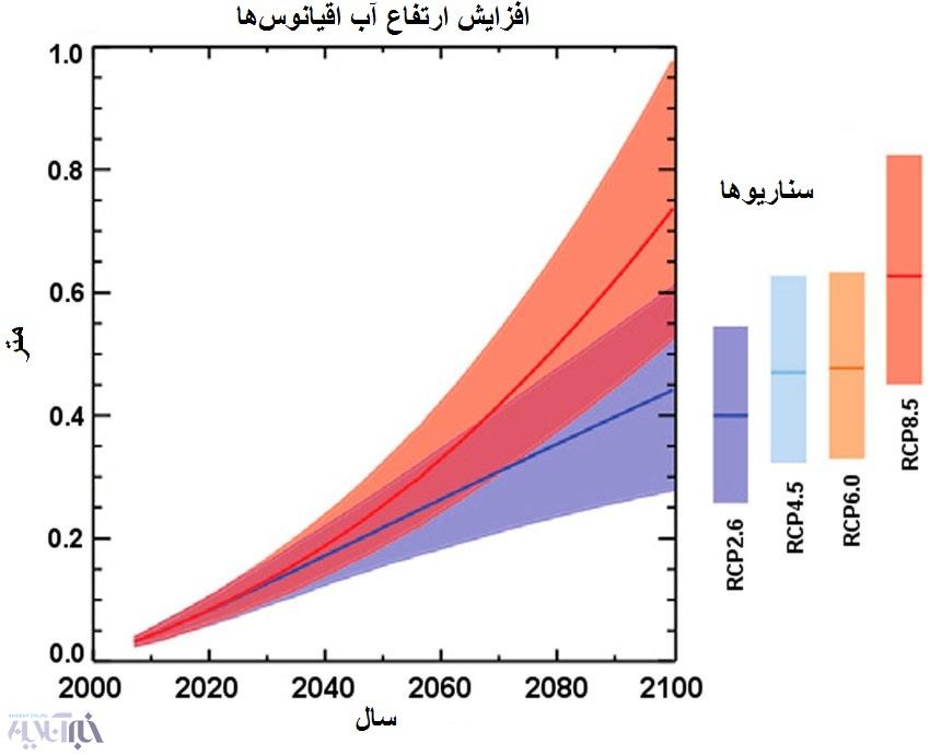 18-4-15-154453افزایش ارتفاع در آینده طبق سناریوهای مختلف