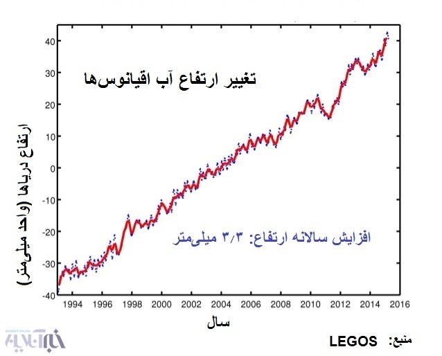 18-4-15-153729افزایش ازتفاع از ۱۹۹۰