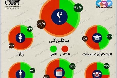 نظرسنجی در خصوص آگاهی سیاسی مردم ایران