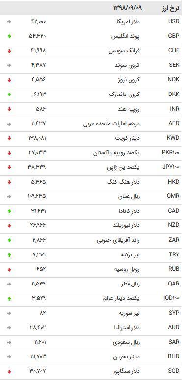 نرخ 47 ارز بین بانکی در 9 آذر /