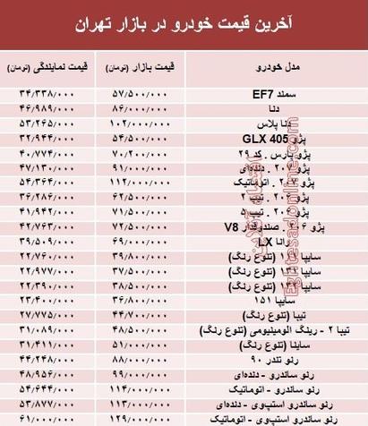 قیمت خودروهای داخلی در بازار امروز تهران +جدول