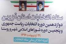 صلاحیت پنج هزار و 198 نفر از داوطلبان انتخابات شوراهای اسلامی در استان قزوین تائید شد