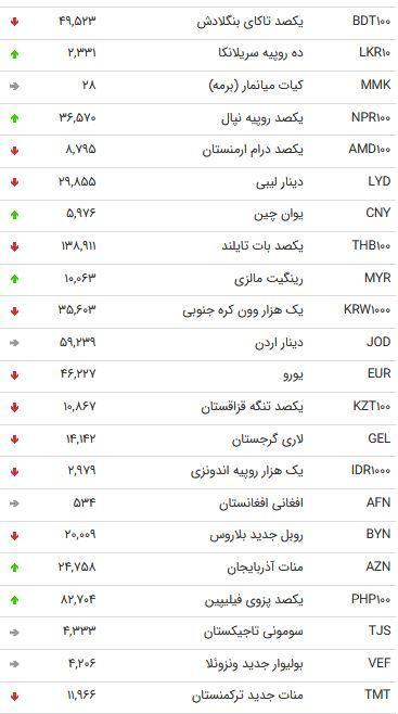 نرخ 47 ارز بین بانک در 7 آذر /