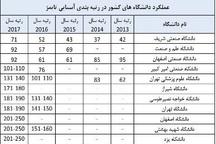 2 دانشگاه اصفهانی در جمع دانشگاه های برتر آسیا قرار گرفتند