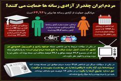 مردم ایران چقدر از آزادی رسانه ها حمایت می کنند؟