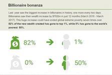 بی عدالتی بی سابقه و توزیع ناعادلانه ثروت/ 82 درصد ثروت جهان در اختیار 1 درصد