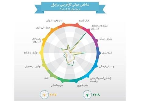 صعود 13 پله ای ایران در رده بندی شاخص جهانی در کارآفرینی