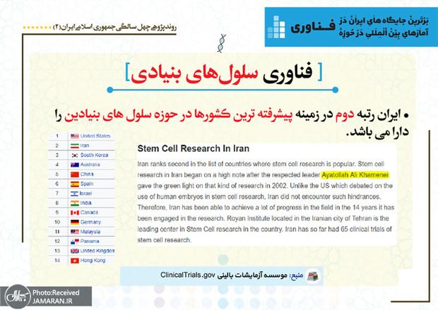 برترین جایگاه های ایران در آمارهای بین المللی در حوزه فناوری