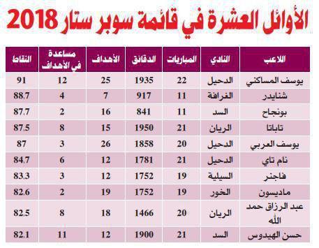 10 بازیکن برتر لیگ ستارگان قطر مشخص شدند+ عکس