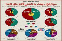مردم ایران چقدر به داشتن آزادی باور دارند؟