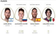 مسی ناکامترین بازیکن جام جهانی ۲۰۱۸ لقب گرفت