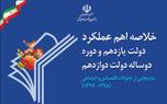 خلاصه اهم عملکرد دولت منتشر شد + فایل