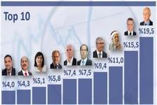 نگاهی به انتخابات ریاست جمهوری تونس و نتایج اولیه عجیب آن+عکس