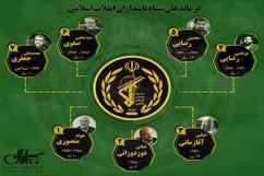 فرماندهان سپاه پاسداران انقلاب اسلامی از ابتدای انقلاب تاکنون