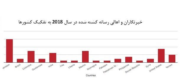 آمریکا، دومین کشور ناامن برای خبرنگاران شد! + نمودارها