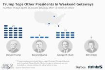 مقایسه میزان خوشگذرانی ۴ رئیسجمهور اخیر آمریکا