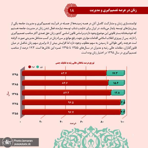 بررسی تحولات جامعه زنان ایران (امور اقتصادی و معیشتی)