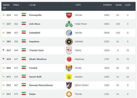 پرسپولیس و ذوب آهن بهترین تیمهای ایران/عکس