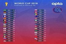 برزیل و آلمان بیشترین شانس های قهرمانی جام جهانی 2018 / ایران 2/5 برابر مراکش و یک هشتم اسپانیا + جدول