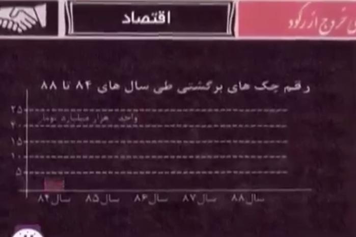 دولت روحانی واقعا با اقتصاد ایران چه کرد؟