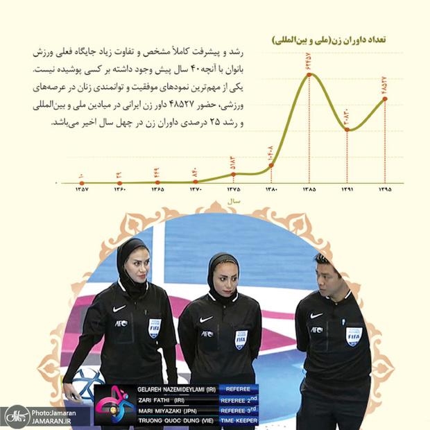 بررسی تحولات جامعه زنان ایران (ورزشی)