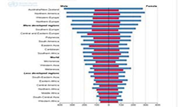 فیلم / مقایسه آمار های بین المللی ابتلا و مرگ با سرطان در ایران و جهان