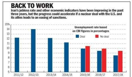 واشنگتن تایمز: ایران بدون توجه به نتیجه توافق هسته ای آماده جهش اقتصادی است