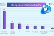 جدیدترین داده ها نشان داد: کاربران توئیتری نگران وقوع جنگ نیستند
