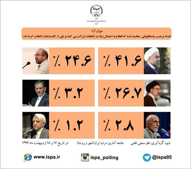 حسن روحانی صدر نشین نظرسنجیهای انتخاباتی