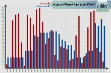 اختلاف نرخ سود تسهیلات و تورم از سال 1363 تا کنون