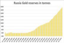 خرید طلا، استراتژی روسیه برای مقابله با تحریم ها؛ ما چه کردیم؟