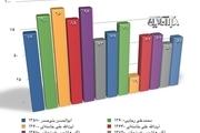 آیتالله خامنهای؛ رکورددار بالاترین درصد رأی/ آیتالله هاشمی در جایگاه دوم