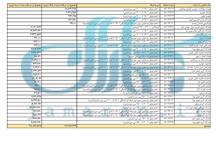 لیست واردکنندگان خودروی خارجی با ارز دولتی بالاخره اعلام شد