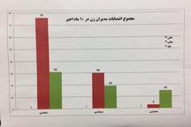 انتصاب ۱۷۴ مدیر زن طی سال گذشته