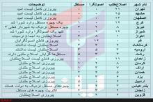 اصلاحطلبان پیروز قاطع انتخابات شوراها در کلانشهرها+جدول