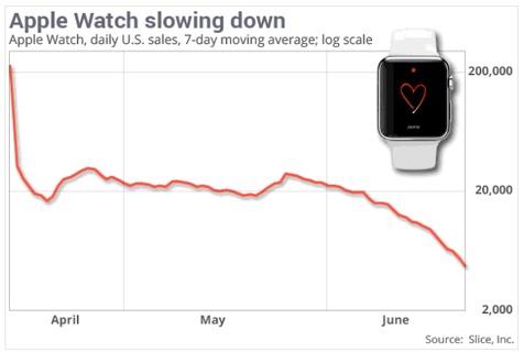 کاهش چشمگیر فروش اپل واچ در بازار آمریکا
