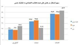 ایرانی ها بیشتر در چه بخشی مشغول به کارند؟