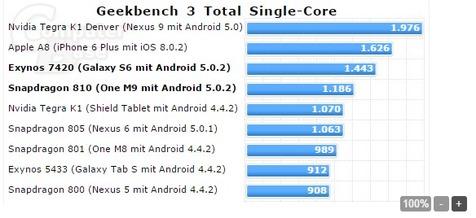 """مقایسه عملی پردازنده های """"گلکسی اس ۶""""، """"اچ تی سی وان ام ۹"""" و """"آیفون ۶"""""""