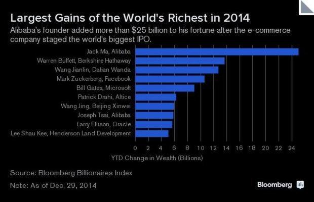 ثروتمندانی که امسال ثروتمندتر شدند