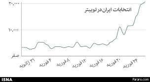 استقبال توییتری از انتخابات ایران+ نمودار