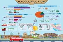 اینفوگرافی   آمار گردشگری ایران در بهار ۹۶