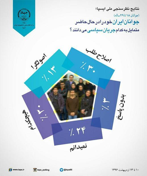 30درصد جوانان ایرانی اصلاح طلب و 13 درصد اصولگرا هستند