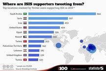 طرفداران داعش سال ۲۰۱۵ بیشتر از کجا توییت کردهاند؟