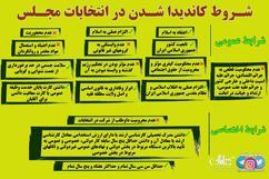 شروط کاندیدا شدن در انتخابات مجلس