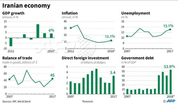 آمارهای صندوق بینالمللی پول از اقتصاد ایران در 10 سال اخیر