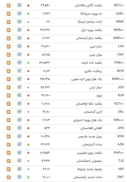 تکمیل/ نرخ ۴۷ ارزبین بانکی در ۲۲ آبان ۹۸ / ۱۰ ارز رسمی گران شد + جدول