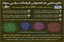 نتایج یک نظرسنجی در خصوص فرهنگ سیاسی مردم ایران